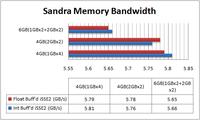 sandra_memory_bandwidth1Gvs2G2.png