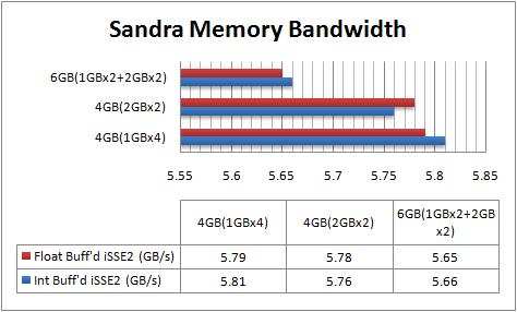 sandra_memory_bandwidth1Gvs2G.png