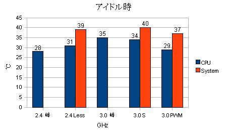 アイドル時の CPU / System温度のグラフ