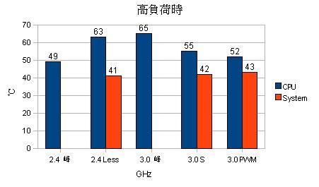高負荷時の CPU / System温度のグラフ